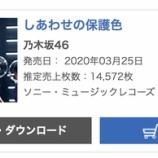 『【乃木坂46】超速報!!!初週ミリオン届かず…『しあわせの保護色』6日目売上は14,572枚、累計995,363枚でオリコン1位を獲得!!!』の画像