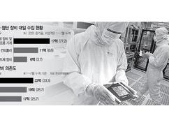 韓国の半導体企業「国産化なんて無理!嫌でも日本に頼るしかない!ムン政権は早く日韓関係をなんとかしろ!」