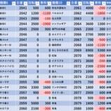 『1/5 エスパス高田馬場本店 赤パト』の画像