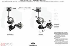 地味にスゴい日産の「VCターボ」 エンジン100年の歴史でも特筆の「可変圧縮比」とは