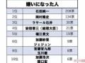【朗報】石田純一さん、無事コロナで嫌いになった人ランキング一位を獲得する