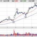 【3635】コーエーテクモが上方修正に株式分割に増配を発表
