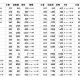 『ZENT女化 全台差枚 パチスロデータ』の画像