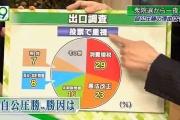 【紙面比較】衆院選挙、森友・加計問題で朝日は執念の断トツ1172行…投票で重視は有権者8%