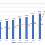 『【悲報】韓国経済、最低賃金の引き上げ政策で労働市場崩壊か』の画像