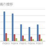 『米国石油メジャーと日本石油元売りを比較してみました』の画像