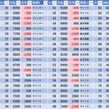 『11/30 ヒノマル錦糸町スロ館 旧イベ』の画像