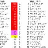 『第80回(2020)桜花賞 予想【ラップ解析】』の画像