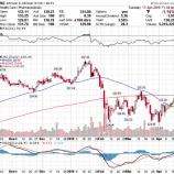 『【JNJ】ジョンソン・エンド・ジョンソンが第1四半期決算を発表。予想上回るも株価が急落した理由』の画像