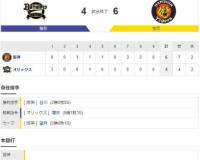 【オープン戦】 T6-4B[3/15] 阪神が逆転で4連勝 陽川殊勲!逆転3点二塁打 青柳8四死球、課題の失策も