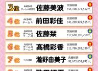 「AiKaBu再撮メンバー決定戦」第2回中間発表!