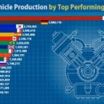 【動画】世界の国別自動車生産ランキング(1997-2019)を「動くグラフ」にしてみた!