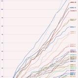 『【乃木坂46】みり愛頑張ってるね!2016年6月のモバメ集計グラフをご覧ください・・・』の画像