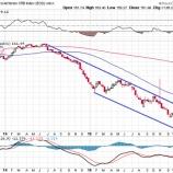 『原油安で儲かる株はコレだ!』の画像