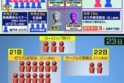 京産大生、「思い出重視」で欧州旅行 禁止されてた祝賀会強行 実家に帰省で10府県に拡散