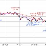 『【悲報】日本株投資ブロガー\(^o^)/オワタwwww【メシウマ】』の画像