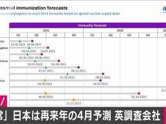 【悲報】イギリス「日本が日常に戻るのは先進国で一番遅い2022年の4月」