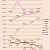 【悲報】AKB・乃木坂・欅坂・秋元G各支店のCD売り上げ推移が酷いwwwwwwwwwwww