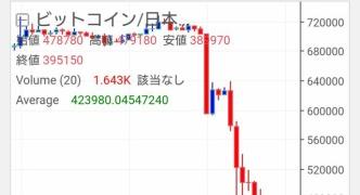 【悲報】ビットコインさん、暴落止まらず30万円台に突入wwwwww