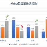 『米ISM製造業景況指数、景気拡大と縮小の分かれ目である50を三カ月連続で下回る』の画像