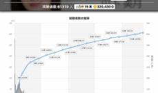 【乃木坂46】山下美月1st写真集発売のショールームの視聴者数が61,319人!