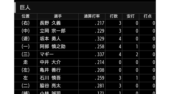 長野久義 .279 3本 14打点 OPS.748