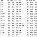 『2/10 オリパサ瑞江Ⅱ ニコナナ回胴アンケ』の画像