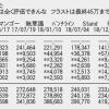 【速報】SKE48「ソーユートコあるよね?」初日売上 222,993枚