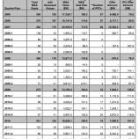 『米でIPOブーム減速?大手によるベンチャー買収は堅調に推移【湯川】』の画像