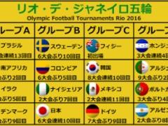 【 リオ五輪 】韓国代表が、強化試合で日本と同じグループのスウェーデンに3-2で勝利