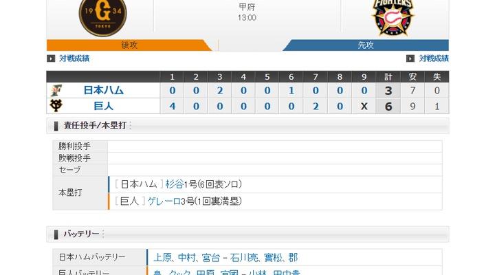 【 巨人試合結果!】<巨 6-3 日>巨人勝利!ゲレーロ満塁弾!先発・畠は6回3失点!