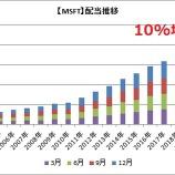 『【速報】マイクロソフトが10%増配を発表!!』の画像