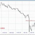 『過去5年の年末年始のチャート検証(ドル円)』の画像