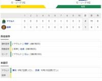 セ・リーグ T1-4Ys[11/3] 阪神、拙攻続き競り負け 六回無死満塁で無得点 青柳援護しきれず