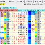 【菊花賞2021の予想】(※一時記事が正常に表示されない状態でした→現在修正済みです)