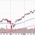 S&P 500は引続き座して押し目待ち