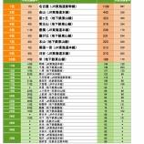『住みたい街ランキング2018愛知県版を眺めてみました!!』の画像