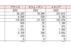 信号を守らないフランスより信号を守る日本の方が2.3倍も歩行者事故が多いと判明