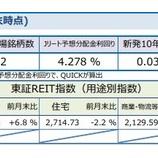 『しんきんアセットマネジメントJ-REITマーケットレポート2020年11月』の画像