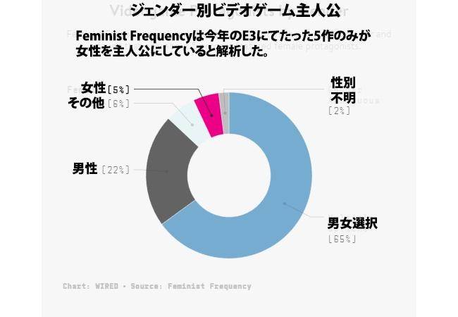 フェミ団体「ゲーム業界の女性の代表性、全然改善してない!!」