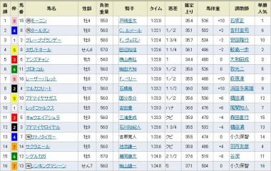 『いざGⅠへ!モーニンが押し切り重賞初制覇!/根岸ステークス』の画像