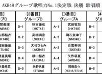 「AKB48歌唱力No1決定戦」決勝戦のブロック分け発表!歌唱順も決定!