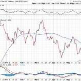 『【雇用統計】予想を大幅に下回るも株と債券が買われドルが売られたワケ』の画像