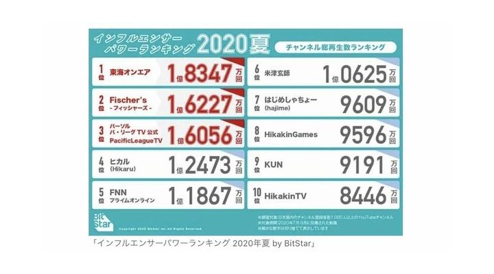 パ・リーグTV←60万人 巨人公式←40万人←これw