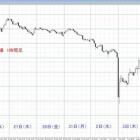 『過去5年の年末年始のチャート検証(オージー円)』の画像