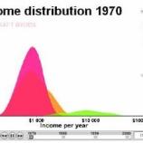 『統計データの可視化-アニメーション』の画像