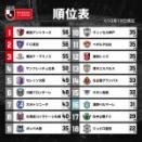 上位も下位も大混戦終盤Jリーグ怒涛のスクラム!