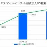 『エスコンジャパンリート投資法人・第6期(2020年1月期)決算・一口当たり分配金は3,728円』の画像