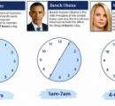 世界レベルの成功者たちの「睡眠時間」