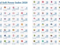 マスコミ「韓国が日本を越えてソフトパワー強国になった」⇒ 大嘘だとバレた結果wwwwwww